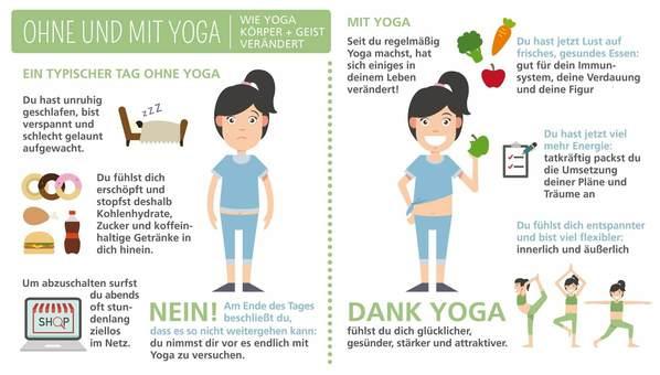Infografik: Wie Yoga dein Leben verändert