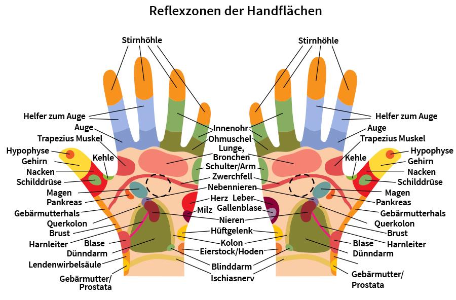 Reflexzonen Hände