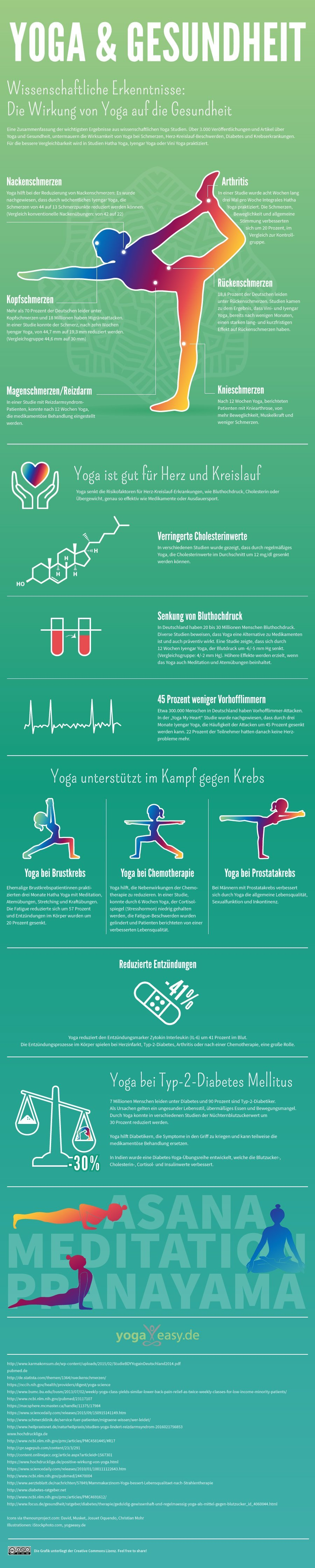 Infografik: Wirkung von Yoga auf die Gesundheit