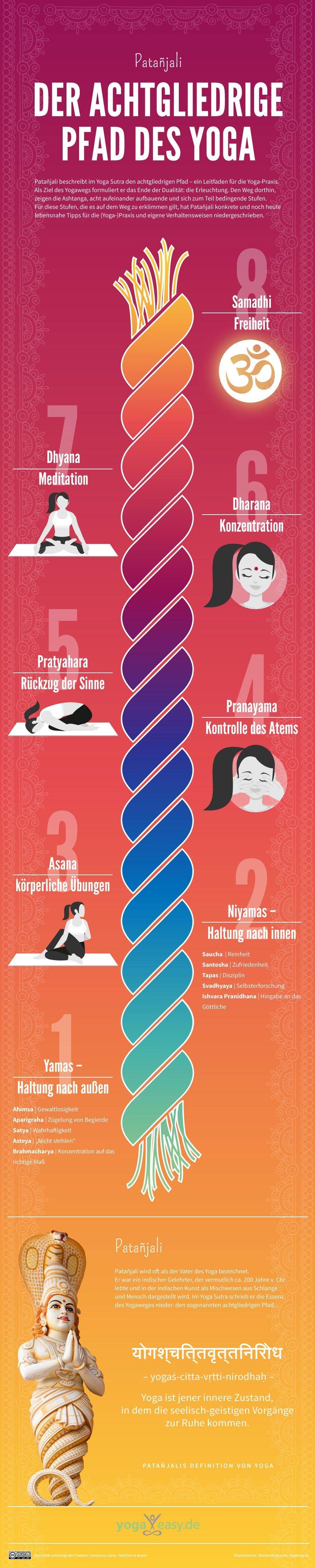 Infografik Patanjalis achtgliedriger Yogapfad