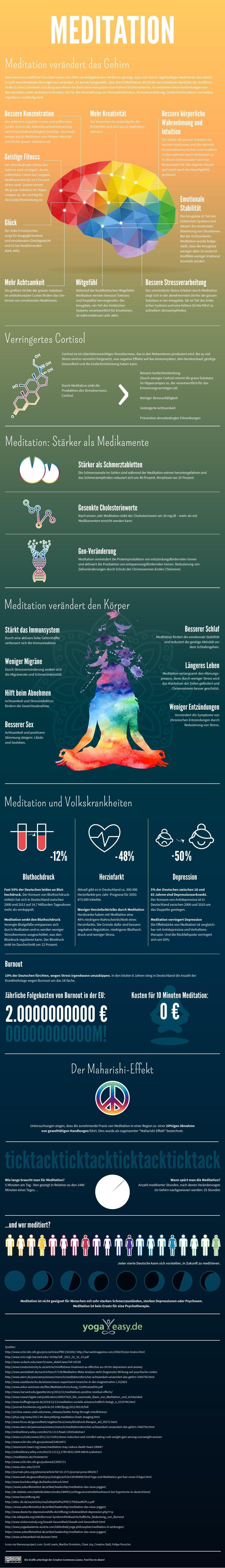 Meditation Wirkungen