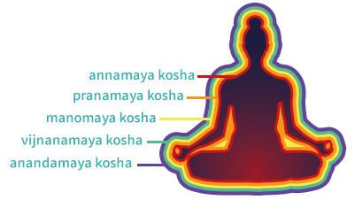 Pancha Kosha