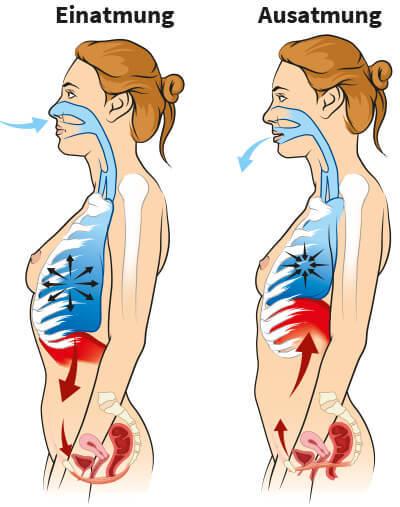 Erste Rückbildung: Richtig atmen nach der Geburt