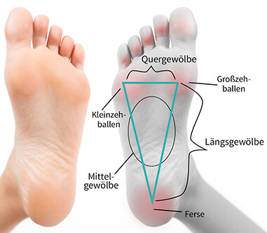 Yoga für die Füße Fußgewölbe
