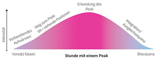 Peakpose